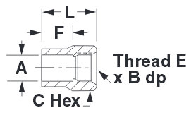 SweatJet PressureMax Type Fittings